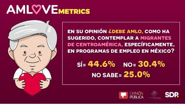 AMLOVEmetrics: Un 44% respalda oferta de empleo de AMLO a migrante