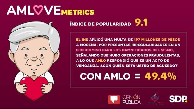 AMLOVEmetrics: Un 49.4% apoya a AMLO  en multa impuesta por el INE
