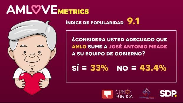 AMLOVEmetrics: 43.4% rechaza adhesión de Meade a nuevo gobierno