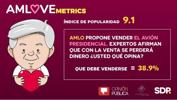 AMLOVEmetrics: 38.9% de los mexicanos apoyan la venta del avión presidencial