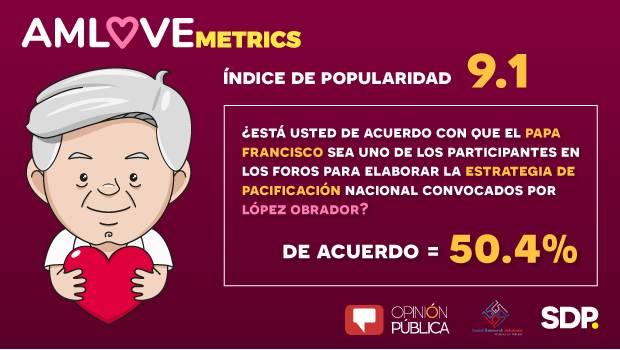 AMLOVEmetrics: Solo la mitad de los mexicanos acepta mediación del Papa Francisco