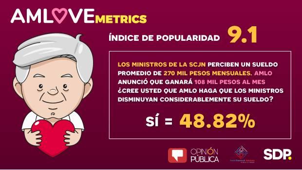 AMLOVEmetrics: 48.8% cree que AMLO logrará reducción de sueldos a ministros