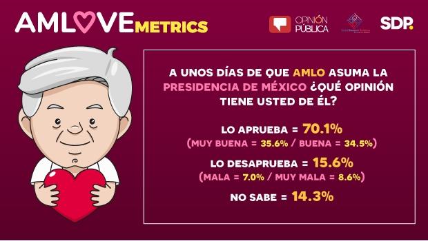 Rumbo a investidura, 70% aprueba al presidente electo