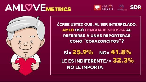 """AMLOVEmetrics: Un 41.8% no considera que """"corazoncitos"""" sea sexista"""